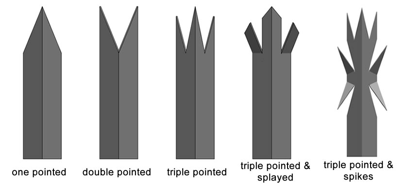 Five types of angle pales: one pointed, double pointed, triple pointed, triple pointed & splayed and triple pointed & spike.